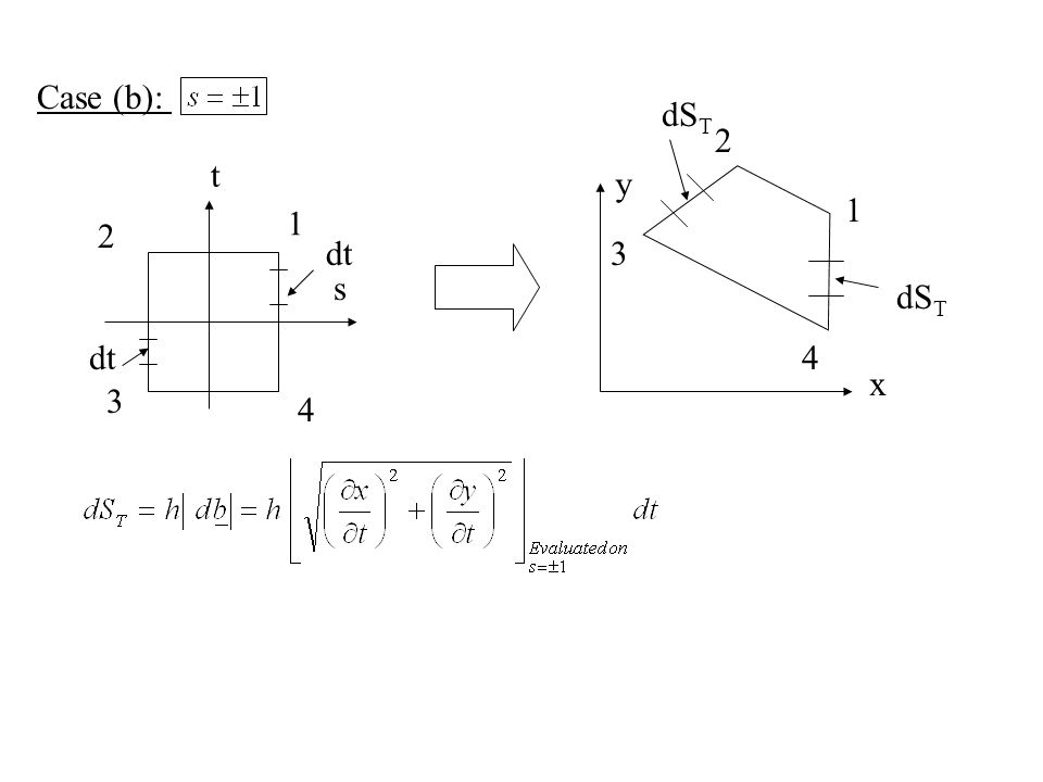 Case (b): s t dt x y dS T 1 2 3 4 1 2 3 4dt