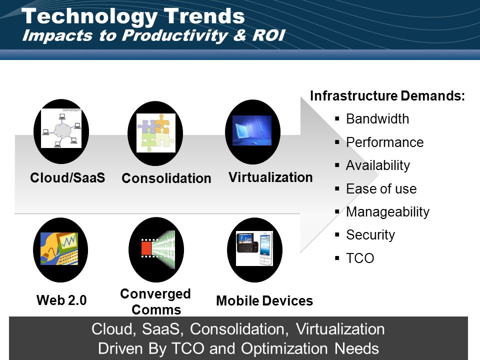 Technology Trends Impacts to Productivity & ROI 10 Converged Comms Cloud/SaaS Consolidation Virtualization Infrastructure Demands:  Bandwidth  Perfo