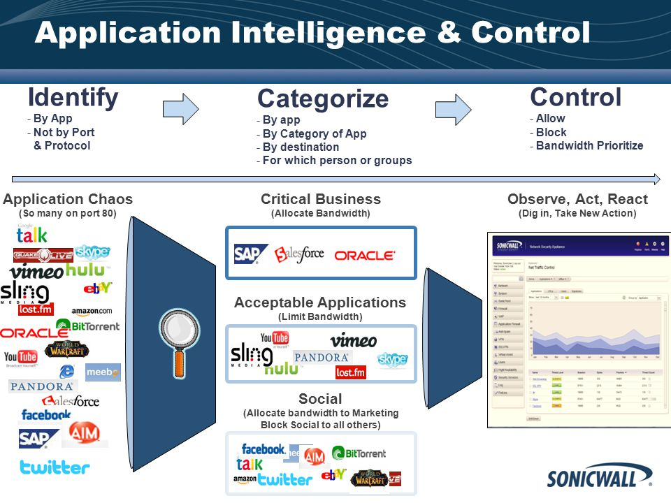 Application Intelligence & Control Identify - By App - Not by Port & Protocol Categorize - By app - By Category of App - By destination - For which pe