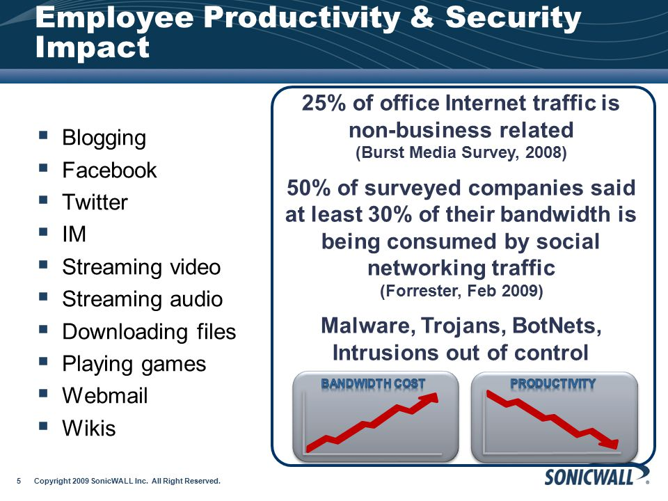 Employee Productivity & Security Impact Copyright 2009 SonicWALL Inc. All Right Reserved. 5  Blogging  Facebook  Twitter  IM  Streaming video  S