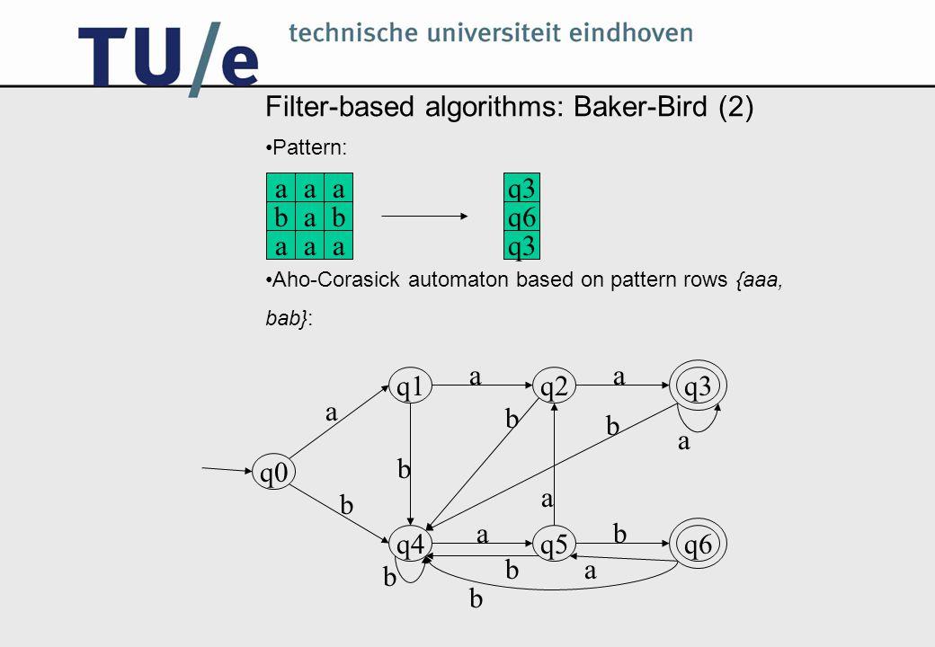 Filter-based algorithms: Baker-Bird (2) Pattern: Aho-Corasick automaton based on pattern rows {aaa, bab}: q0 q1q2q3 q4q5q6 a aa a b b b b b b a b a a aaa bab aaa q3 q6 q3 b