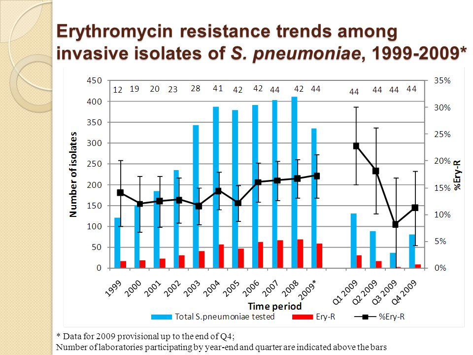 Erythromycin resistance trends among invasive isolates of S.