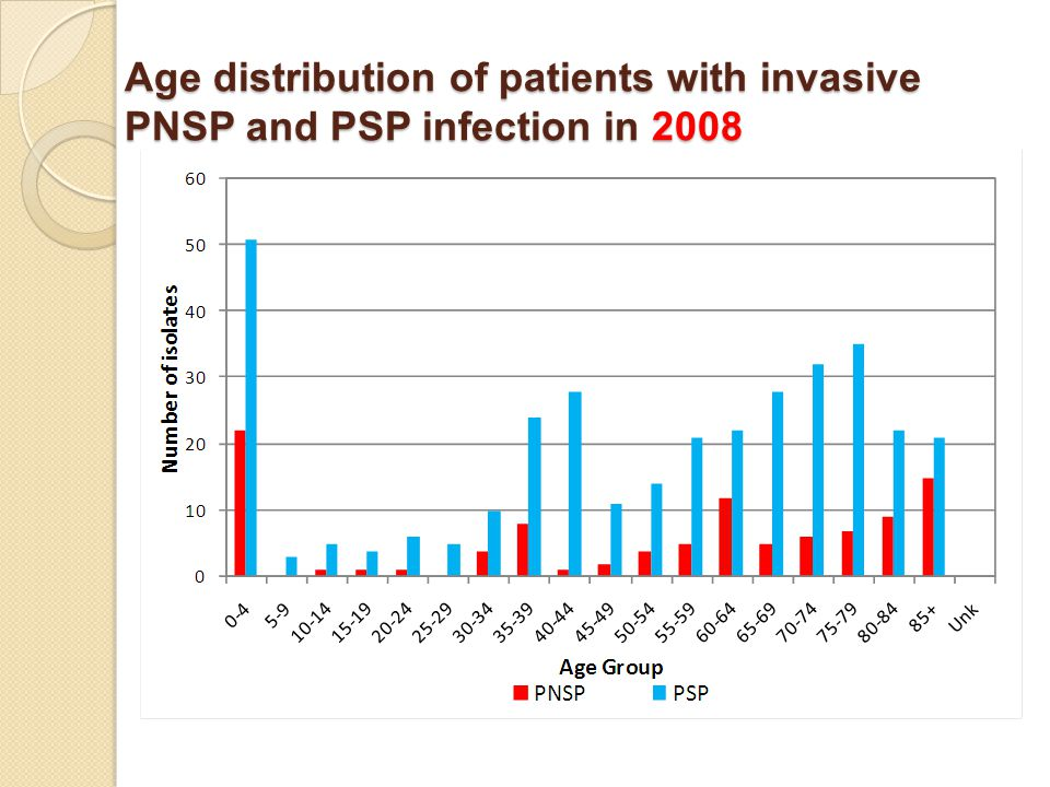 Age distribution of patients with invasive PNSP and PSP infection in 2008