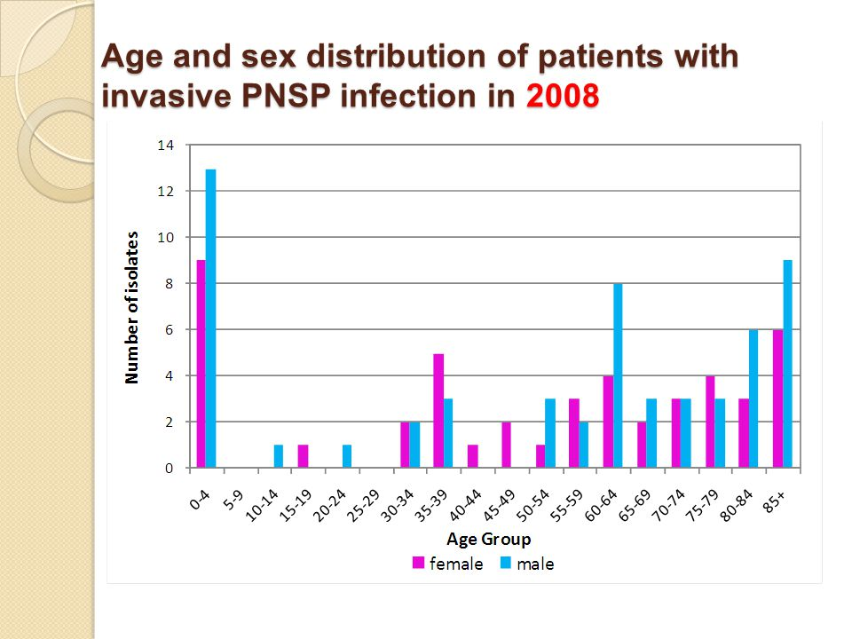 Age and sex distribution of patients with invasive PNSP infection in 2008