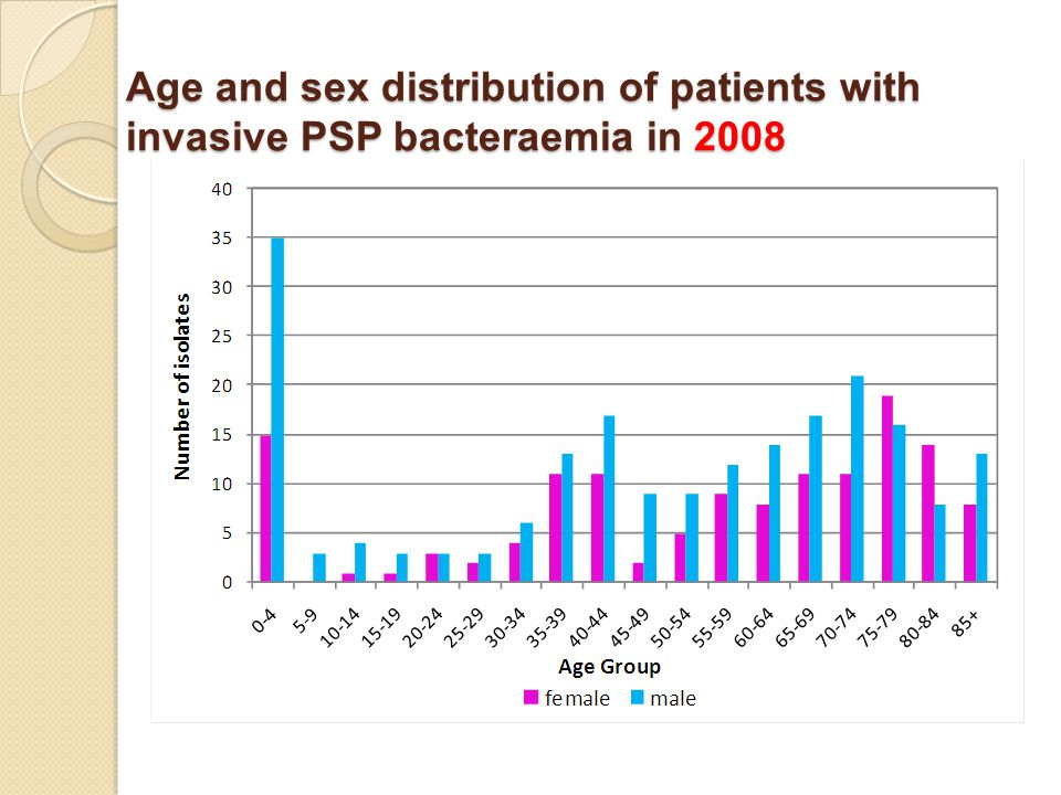 Age and sex distribution of patients with invasive PSP bacteraemia in 2008