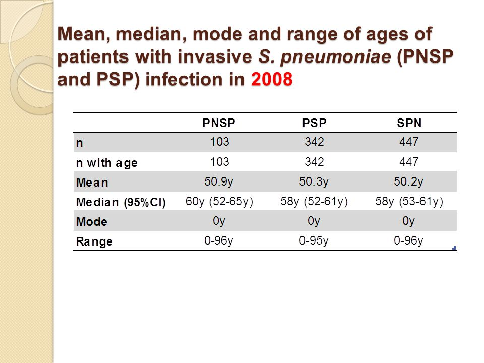 Mean, median, mode and range of ages of patients with invasive S.
