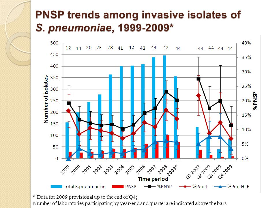 * Data for 2009 provisional up to the end of Q4; Number of laboratories participating by year-end and quarter are indicated above the bars PNSP trends among invasive isolates of S.