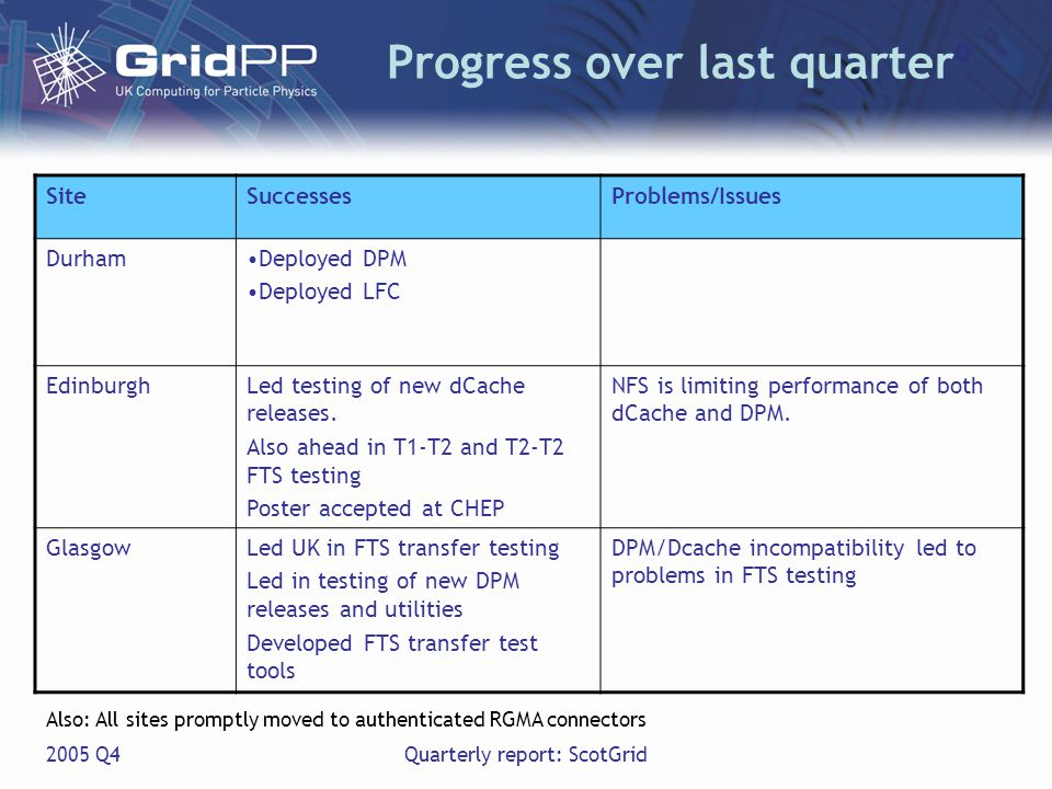 2005 Q4Quarterly report: ScotGrid Progress over last quarter SiteSuccessesProblems/Issues DurhamDeployed DPM Deployed LFC EdinburghLed testing of new