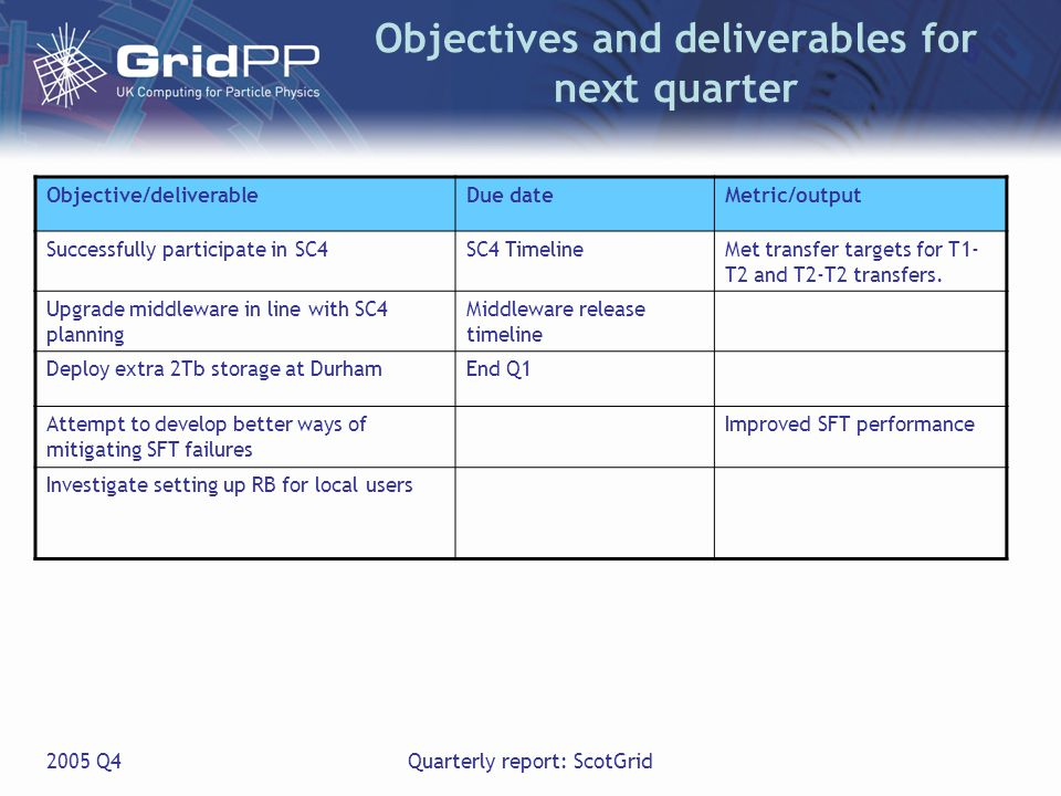 2005 Q4Quarterly report: ScotGrid Objectives and deliverables for next quarter Objective/deliverableDue dateMetric/output Successfully participate in