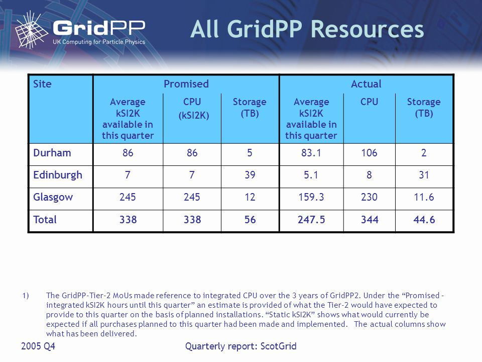 2005 Q4Quarterly report: ScotGrid All GridPP Resources SitePromisedActual Average kSI2K available in this quarter CPU (kSI2K) Storage (TB) Average kSI