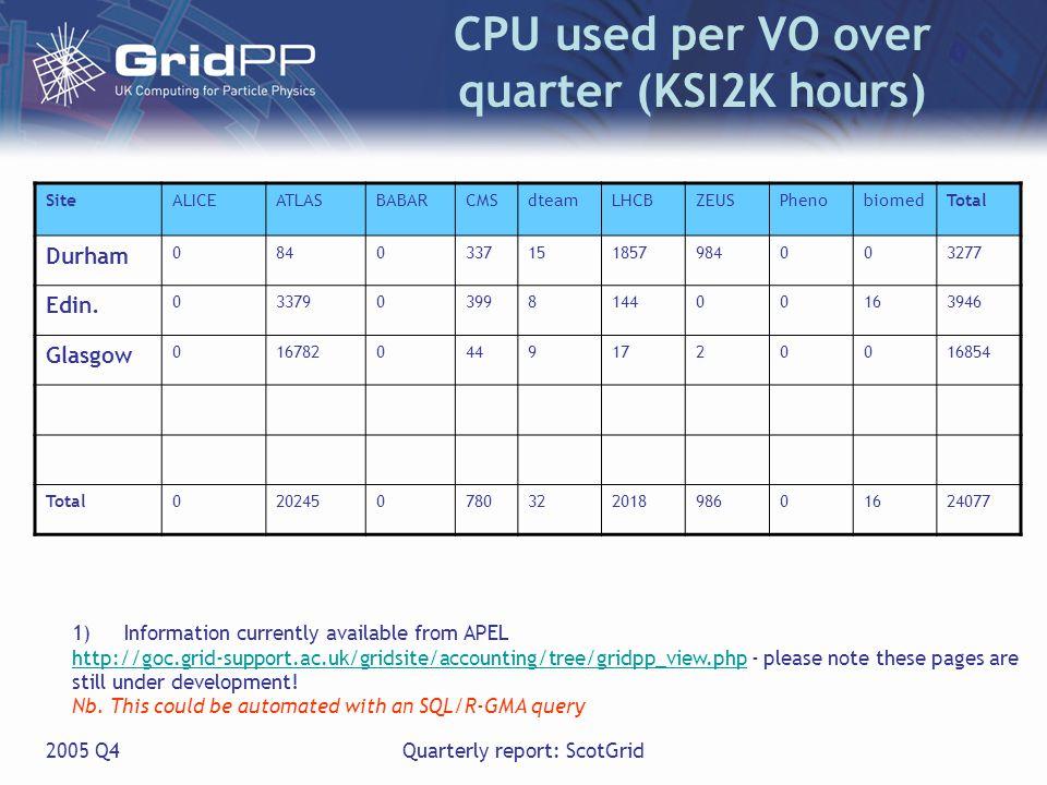 2005 Q4Quarterly report: ScotGrid CPU used per VO over quarter (KSI2K hours) SiteALICEATLASBABARCMSdteamLHCBZEUSPhenobiomedTotal Durham 0840337151857984003277 Edin.