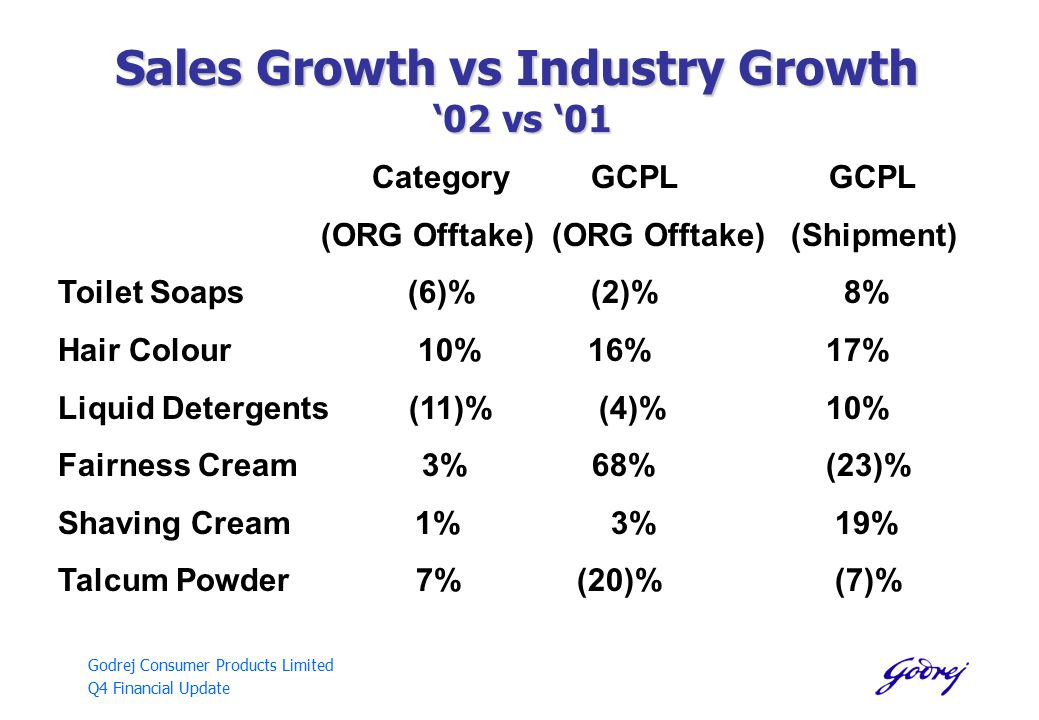 Godrej Consumer Products Limited Q4 Financial Update Sales Growth vs Industry Growth '02 vs '01 Category GCPL GCPL (ORG Offtake) (ORG Offtake) (Shipment) Toilet Soaps (6)% (2)% 8% Hair Colour 10% 16%17% Liquid Detergents (11)% (4)%10% Fairness Cream 3% 68%(23)% Shaving Cream 1% 3% 19% Talcum Powder 7% (20)% (7)%