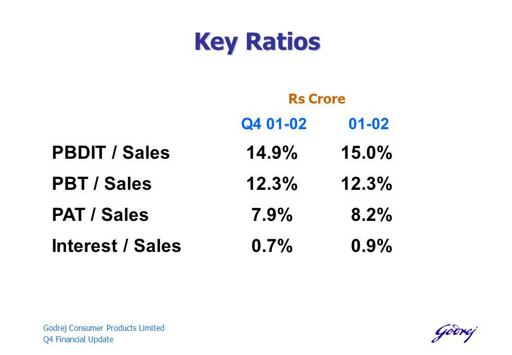 Godrej Consumer Products Limited Q4 Financial Update Key Ratios Rs Crore Q4 01-02 01-02 PBDIT / Sales 14.9% 15.0% PBT / Sales 12.3% 12.3% PAT / Sales 7.9% 8.2% Interest / Sales 0.7% 0.9%