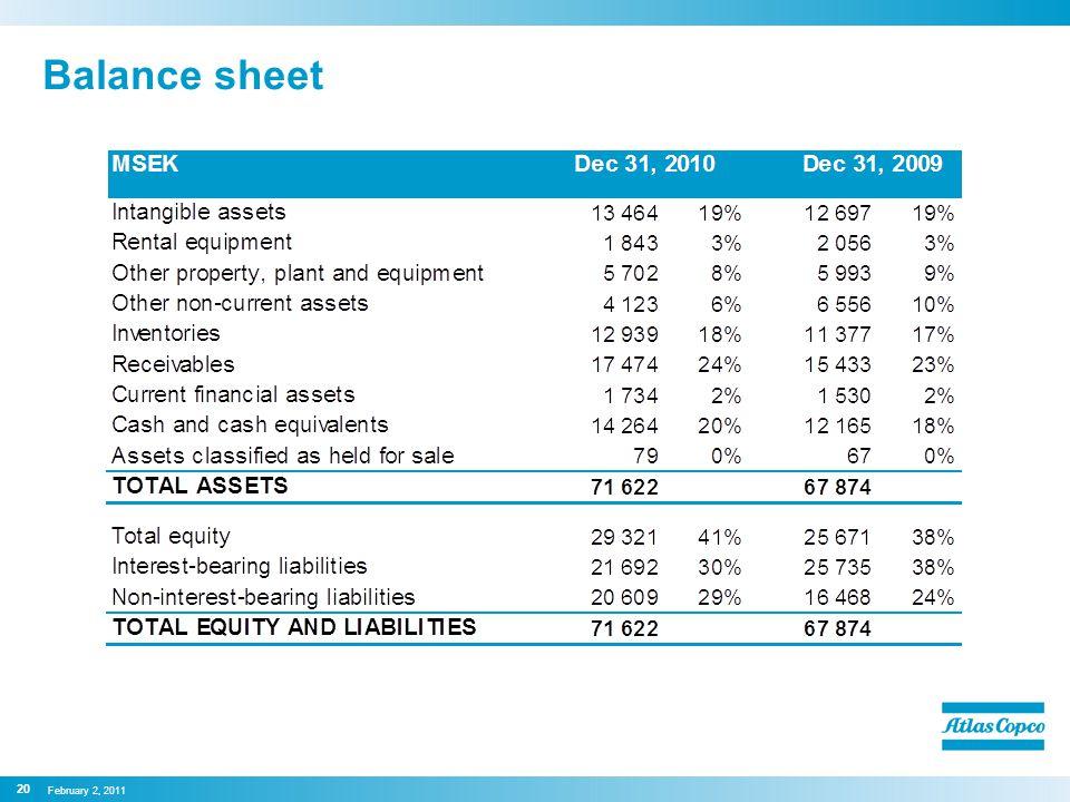 Balance sheet 20 February 2, 2011
