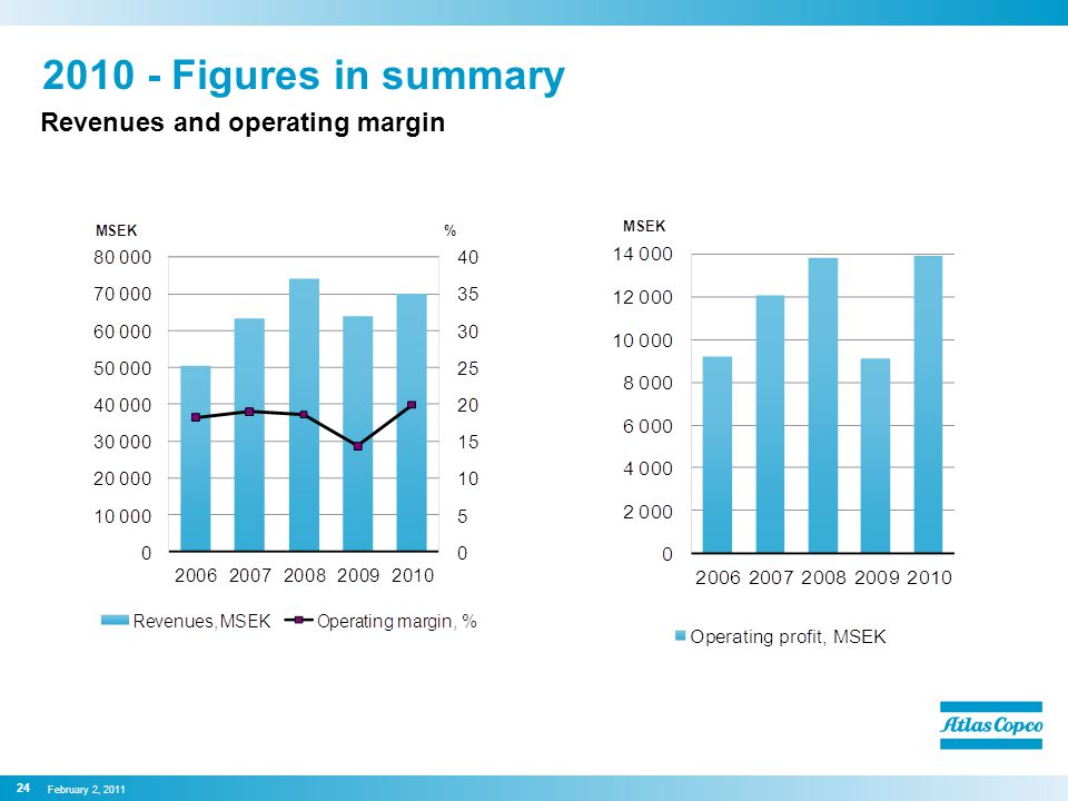 Revenues and operating margin 2010 - Figures in summary February 2, 2011 24