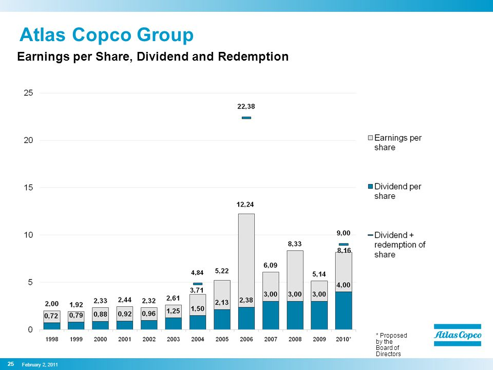 Atlas Copco Group Earnings per Share, Dividend and Redemption * Proposed by the Board of Directors February 2, 2011 25