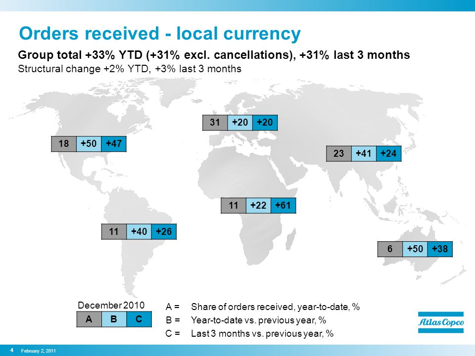 Orders received - local currency Group total +33% YTD (+31% excl.
