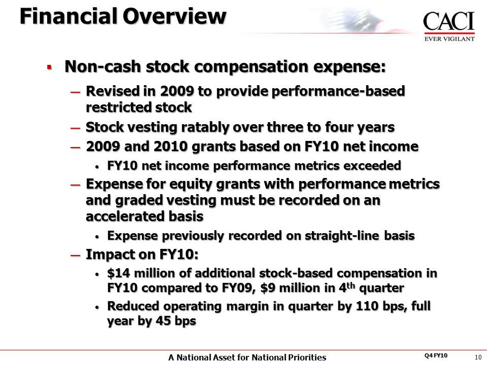 A National Asset for National Priorities Q4 FY10  Non-cash stock compensation expense: — Revised in 2009 to provide performance-based restricted stock — Stock vesting ratably over three to four years — 2009 and 2010 grants based on FY10 net income FY10 net income performance metrics exceeded FY10 net income performance metrics exceeded — Expense for equity grants with performance metrics and graded vesting must be recorded on an accelerated basis Expense previously recorded on straight-line basis Expense previously recorded on straight-line basis — Impact on FY10: $14 million of additional stock-based compensation in FY10 compared to FY09, $9 million in 4 th quarter $14 million of additional stock-based compensation in FY10 compared to FY09, $9 million in 4 th quarter Reduced operating margin in quarter by 110 bps, full year by 45 bps Reduced operating margin in quarter by 110 bps, full year by 45 bps 10 Financial Overview