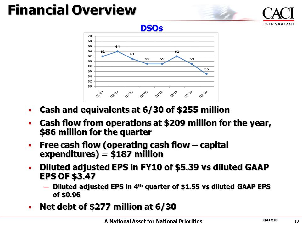 A National Asset for National Priorities Q4 FY10 13  Cash and equivalents at 6/30 of $255 million  Cash flow from operations at $209 million for the