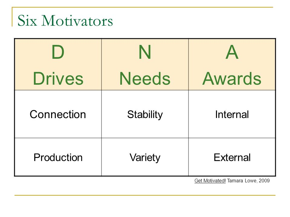 Six Motivators D Drives N Needs A Awards Connection StabilityInternal ProductionVarietyExternal Get Motivated.