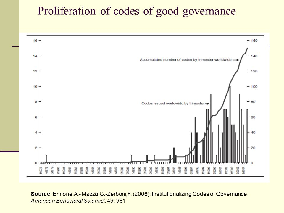 Proliferation of codes of good governance Source: Enrione,A.- Mazza,C.-Zerboni,F.