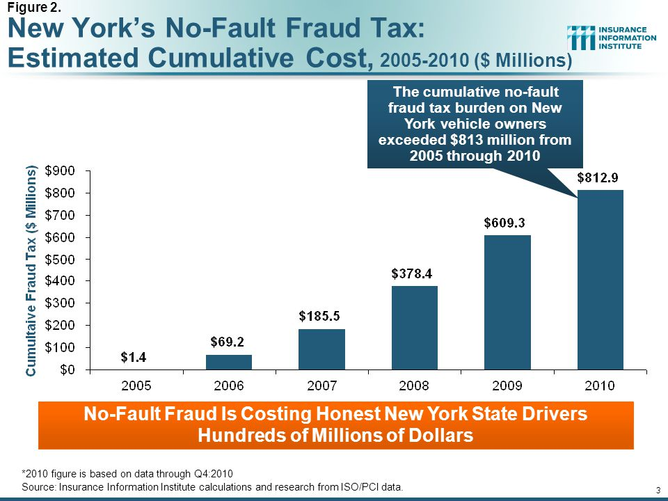 12/01/09 - 9pmeSlide – P6466 – The Financial Crisis and the Future of the P/C 3 New York's No-Fault Fraud Tax: Estimated Cumulative Cost, 2005-2010 ($ Millions) *2010 figure is based on data through Q4:2010 Source: Insurance Information Institute calculations and research from ISO/PCI data.