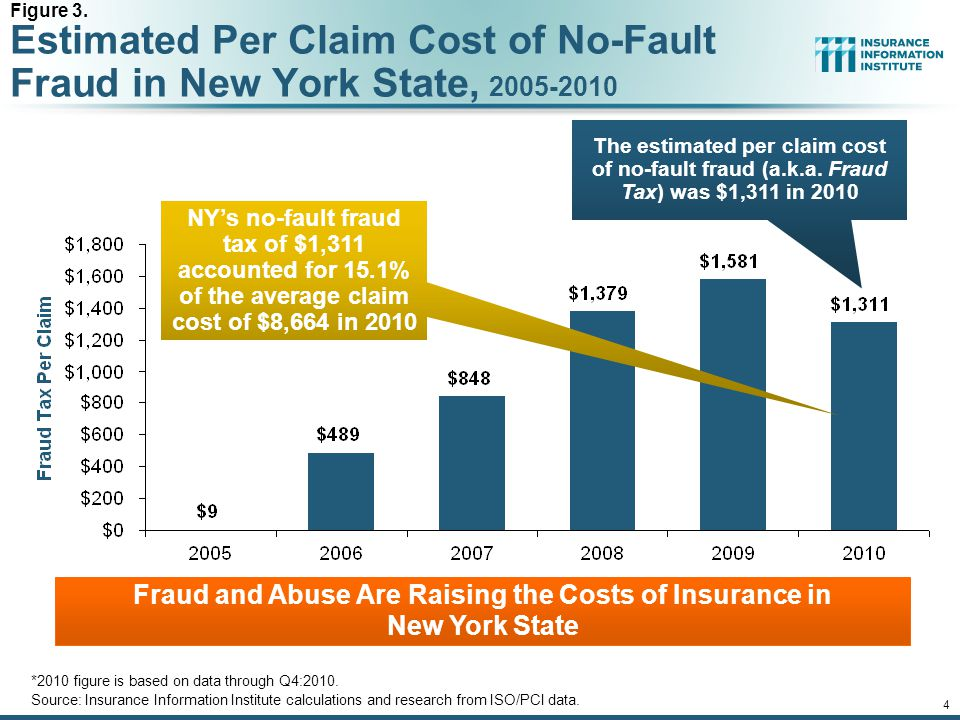 12/01/09 - 9pmeSlide – P6466 – The Financial Crisis and the Future of the P/C 4 Estimated Per Claim Cost of No-Fault Fraud in New York State, 2005-2010 *2010 figure is based on data through Q4:2010.