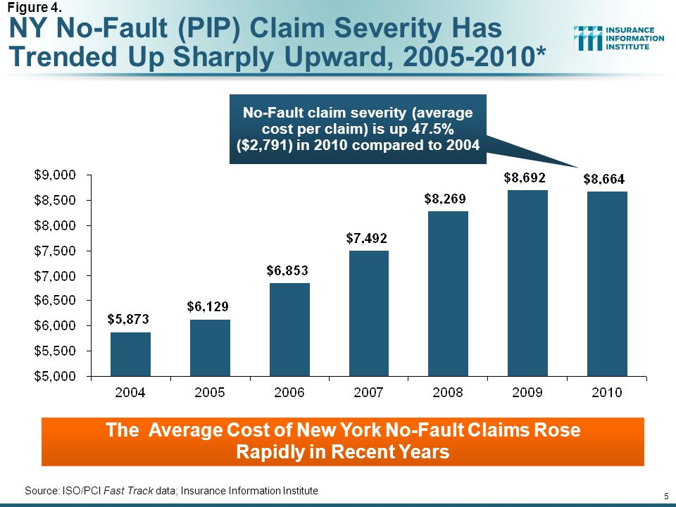 12/01/09 - 9pmeSlide – P6466 – The Financial Crisis and the Future of the P/C 5 NY No-Fault (PIP) Claim Severity Has Trended Up Sharply Upward, 2005-2010* Source: ISO/PCI Fast Track data; Insurance Information Institute The Average Cost of New York No-Fault Claims Rose Rapidly in Recent Years No-Fault claim severity (average cost per claim) is up 47.5% ($2,791) in 2010 compared to 2004 Figure 4.