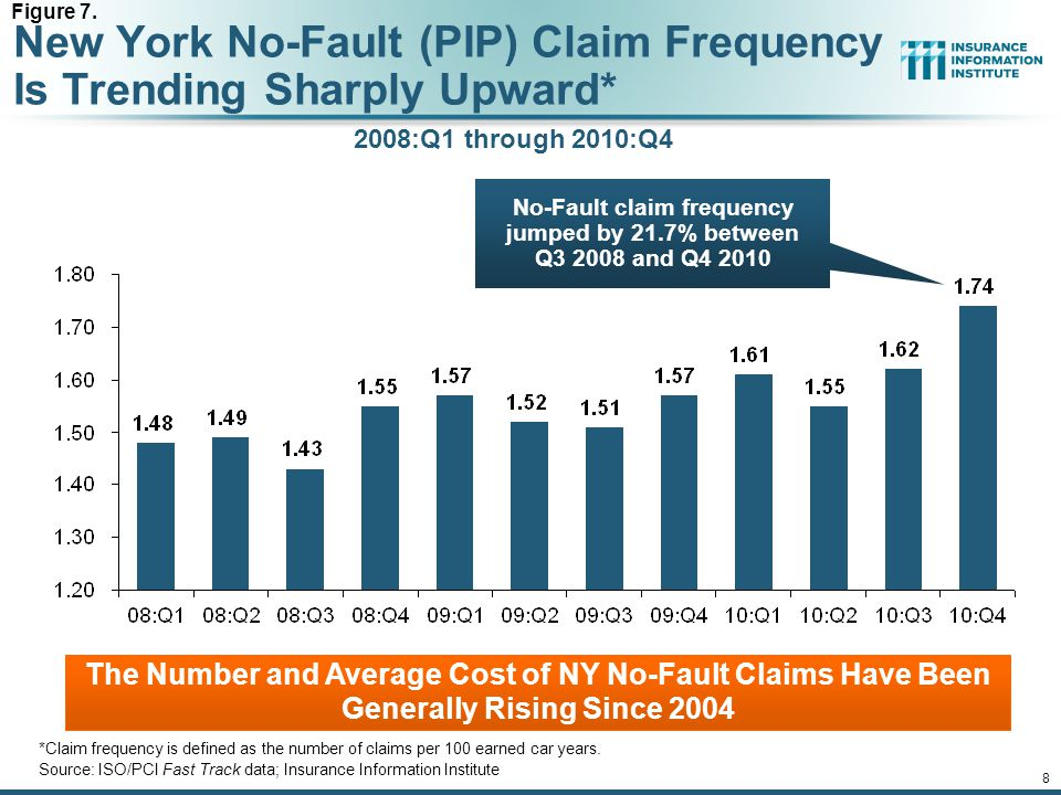 12/01/09 - 9pmeSlide – P6466 – The Financial Crisis and the Future of the P/C 8 New York No-Fault (PIP) Claim Frequency Is Trending Sharply Upward* *Claim frequency is defined as the number of claims per 100 earned car years.