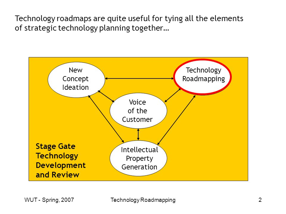 WUT - Spring, 2007Technology Roadmapping3 Here, we illustrate a two-step roadmapping process… Step 1: Strategic Areas of Focus Roadmap Step 2: Technology Roadmap