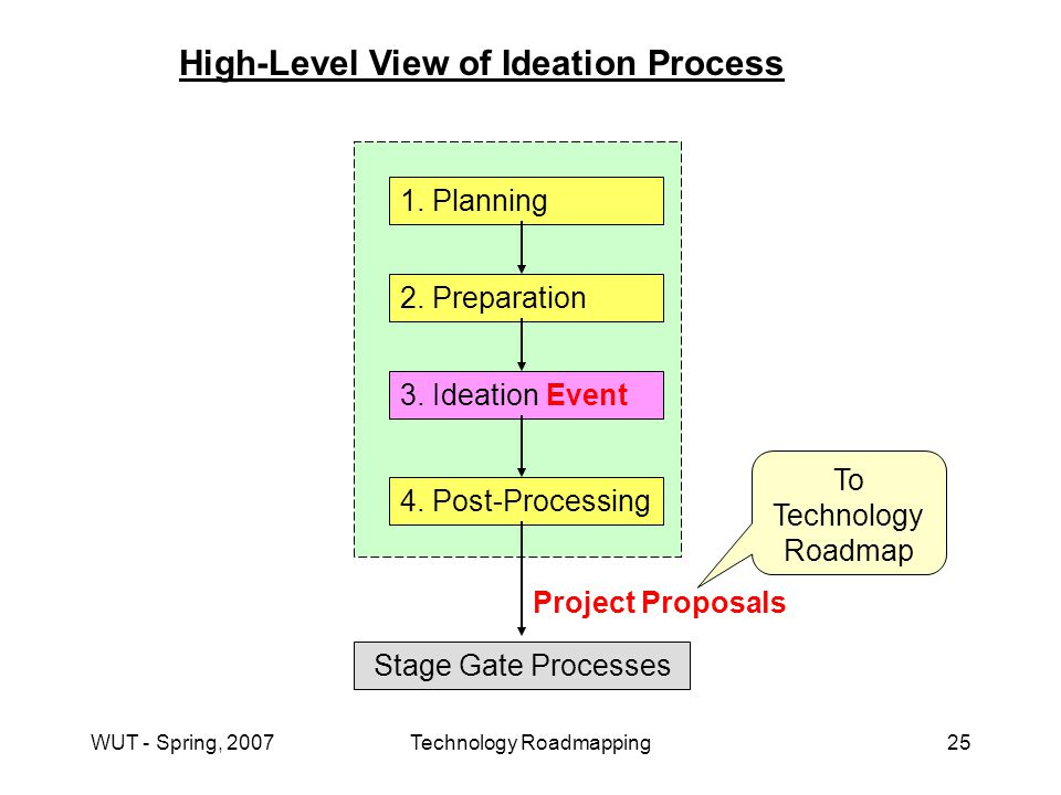 WUT - Spring, 2007Technology Roadmapping25 High-Level View of Ideation Process 1.