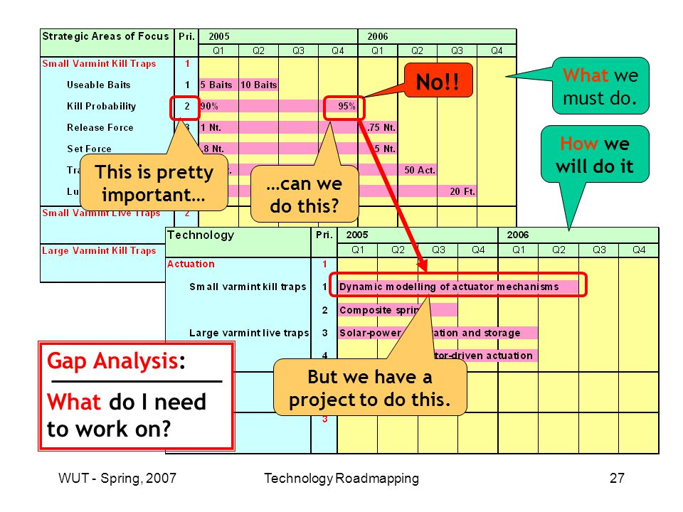 WUT - Spring, 2007Technology Roadmapping27 …can we do this.