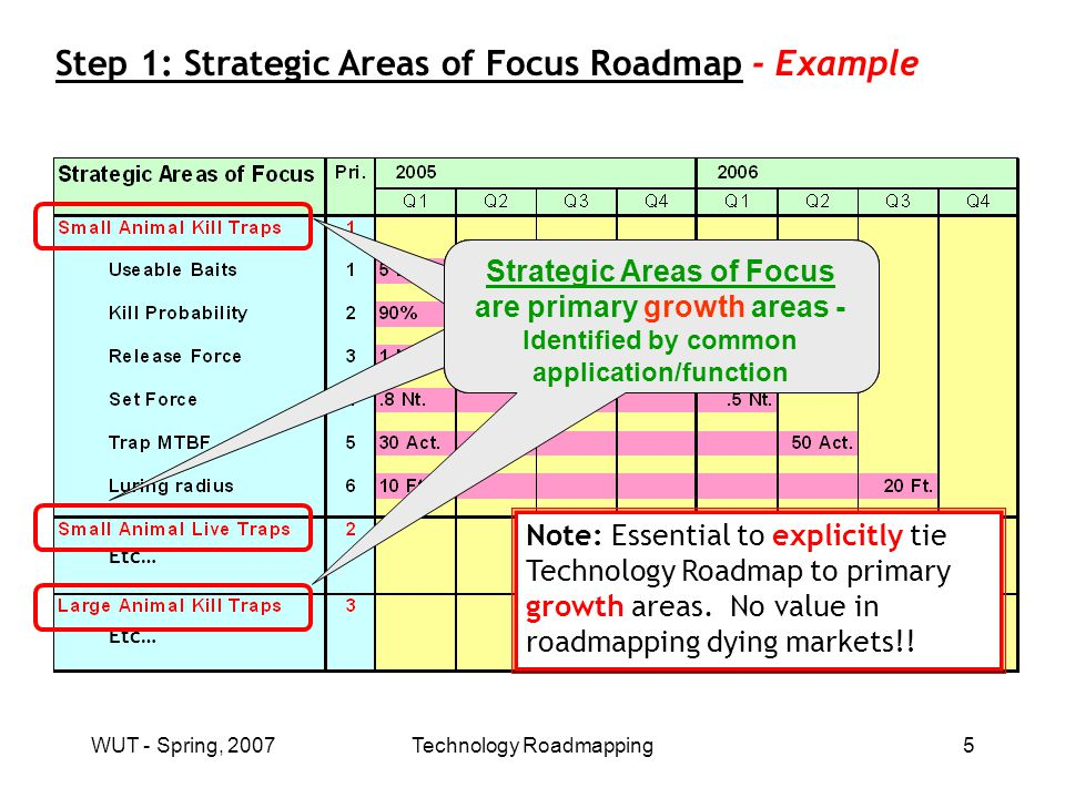 WUT - Spring, 2007Technology Roadmapping5 Step 1: Strategic Areas of Focus Roadmap - Example Etc… Strategic Areas of Focus are primary growth areas - Identified by common application/function Strategic Areas of Focus are primary growth areas - Identified by common application/function Strategic Areas of Focus are primary growth areas - Identified by common application/function Note: Essential to explicitly tie Technology Roadmap to primary growth areas.
