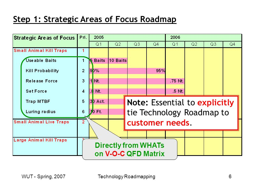 WUT - Spring, 2007Technology Roadmapping7 QFD for Small Kill Traps: These go directly to SAF portion of Technology Roadmap QFD for Small Animal Kill Traps