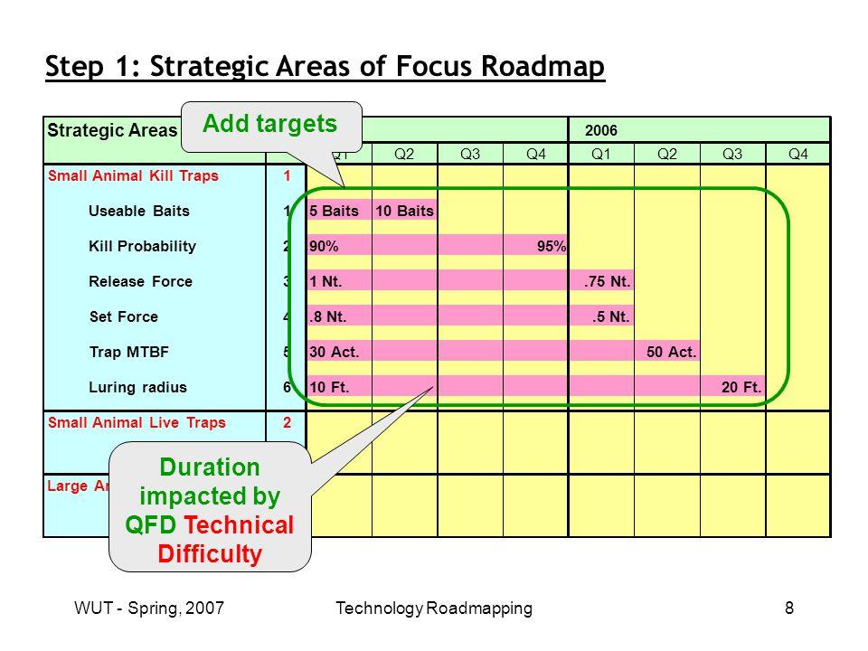 WUT - Spring, 2007Technology Roadmapping19 Step 2: Technology Roadmap - Example Sub-Group roadmap functions by Strategic Areas of Focus Etc… Technology Pri.20052006 Q1Q2Q3Q4Q1Q2Q3Q4 Power Source1 Small animal kill traps1 2 Large animal live traps3 4 Sensing2 Control3 Strategic Areas of Focus are sub-groups in Technology Roadmap