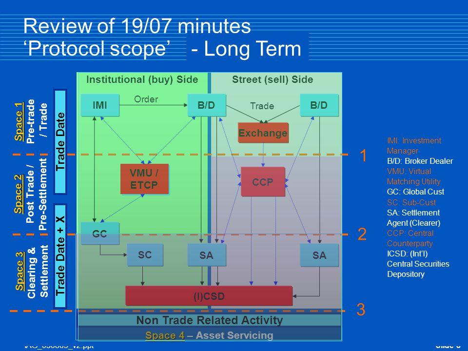 IAG_030805_v2.pptSlide 9 Review of 19/07 minutes 'Protocol framework'  The proposed 9 element framework correctly frames a potential communication protocol