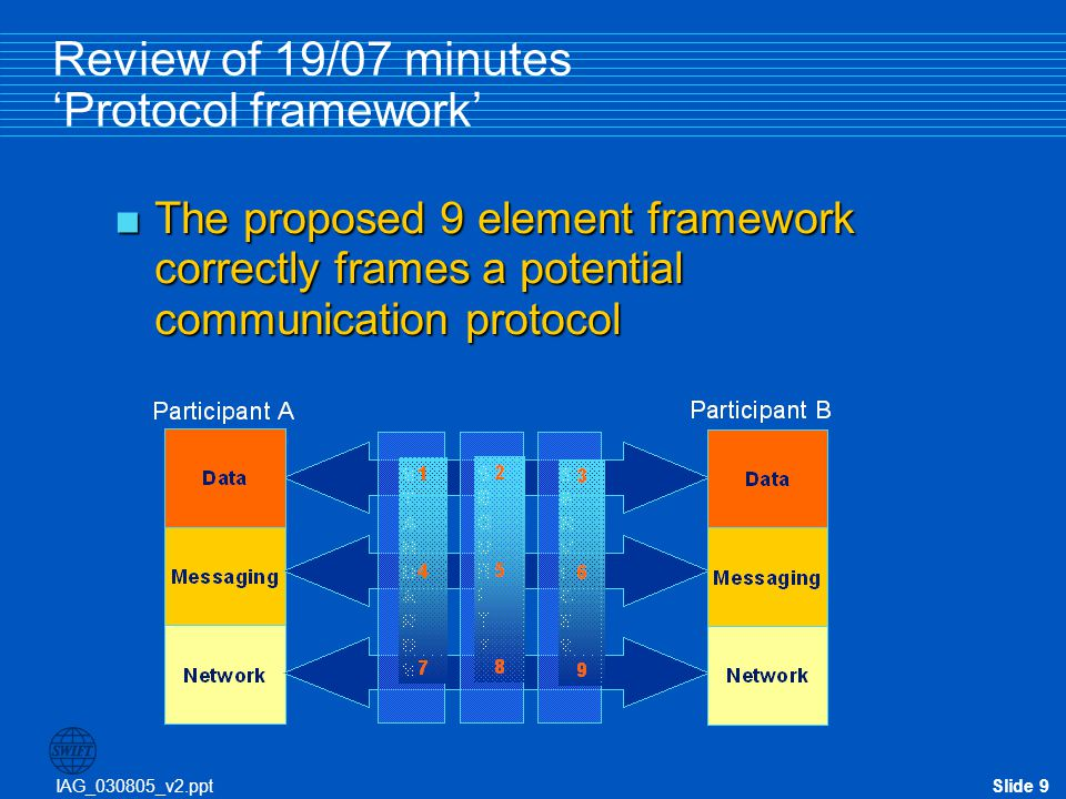 IAG_030805_v2.pptSlide 30 Focus on the Messaging/Interface Layer Element 5: Security - Consultation responses  Q4.10(a) Generic information, e.g.
