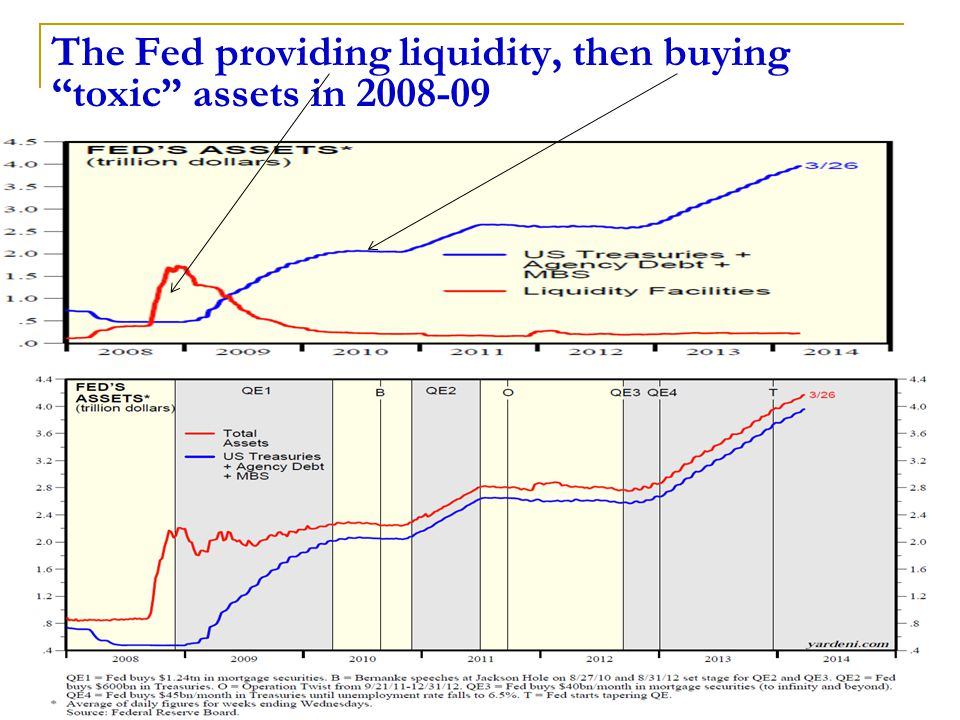 23 The Fed providing liquidity, then buying toxic assets in 2008-09