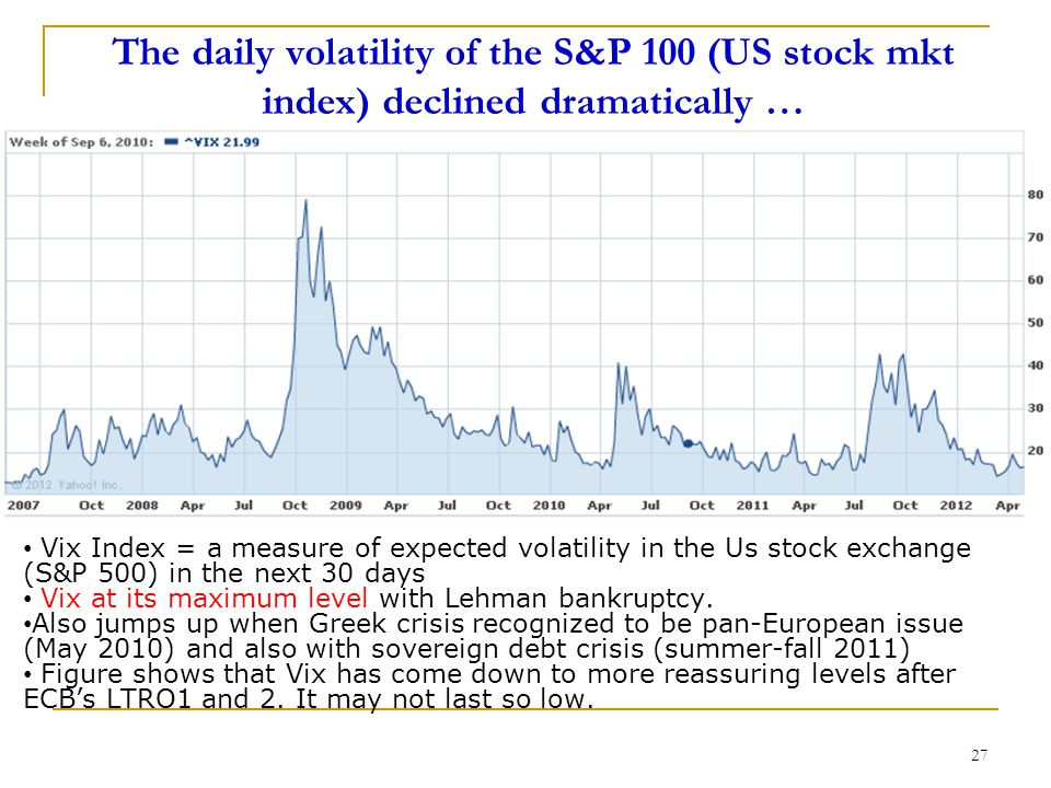 The daily volatility of the S&P 100 (US stock mkt index) declined dramatically … 27 Vix Index = a measure of expected volatility in the Us stock exchange (S&P 500) in the next 30 days Vix at its maximum level with Lehman bankruptcy.