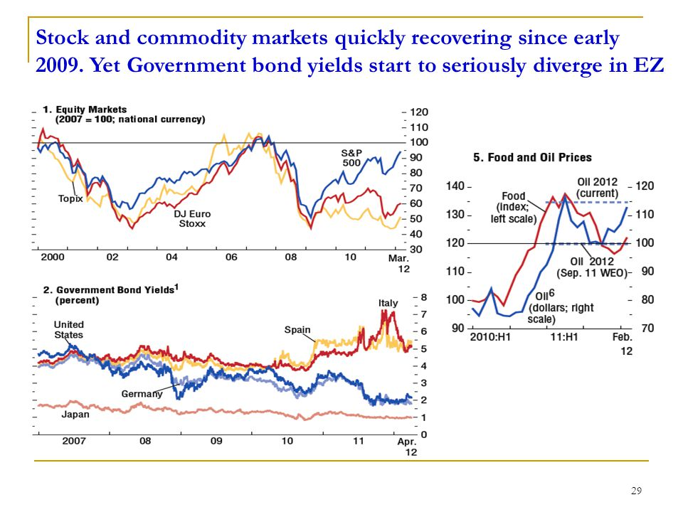 Stock and commodity markets quickly recovering since early 2009.