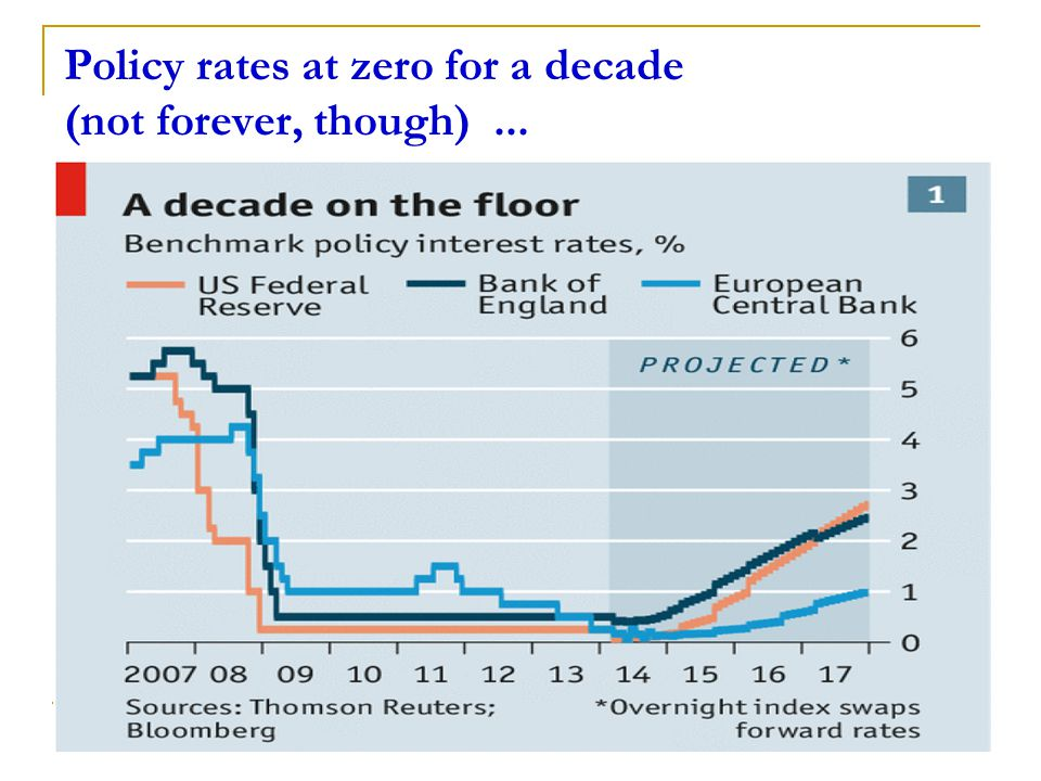 Policy rates at zero for a decade (not forever, though)... 3