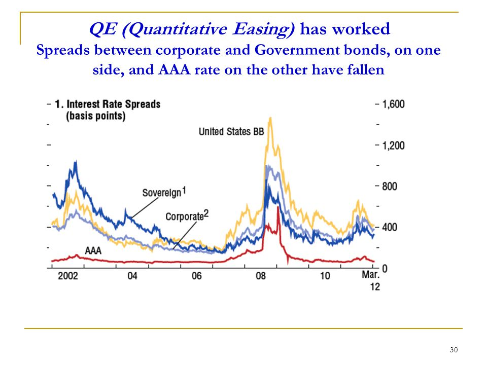QE (Quantitative Easing) has worked Spreads between corporate and Government bonds, on one side, and AAA rate on the other have fallen 30