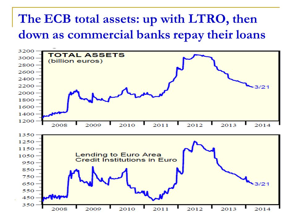35 The ECB total assets: up with LTRO, then down as commercial banks repay their loans