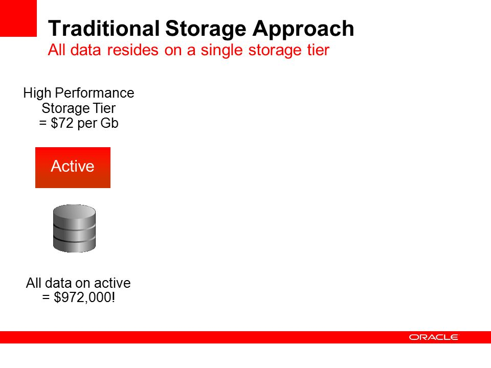 Traditional Storage Approach All data resides on a single storage tier High Performance Storage Tier = $72 per Gb All data on active = $972,000.