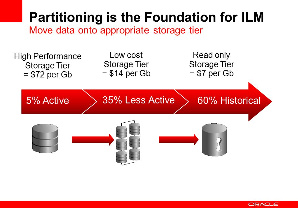 Partitioning is the Foundation for ILM Move data onto appropriate storage tier 5% Active 35% Less Active 60% Historical High Performance Storage Tier = $72 per Gb Low cost Storage Tier = $14 per Gb Read only Storage Tier = $7 per Gb