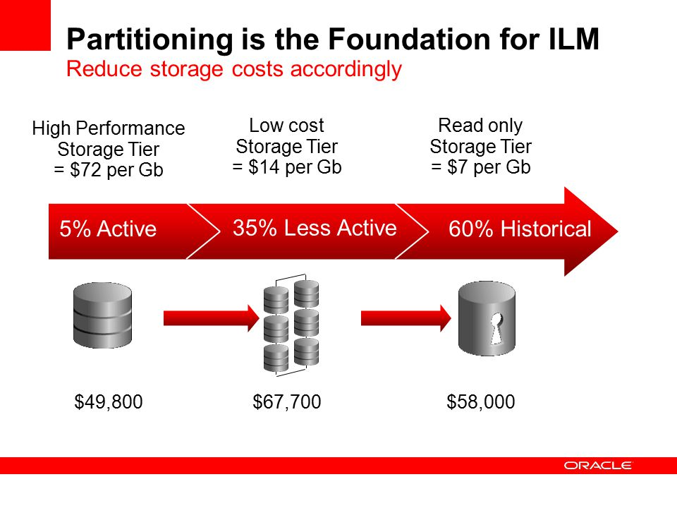 Partitioning is the Foundation for ILM Reduce storage costs accordingly 5% Active 35% Less Active 60% Historical High Performance Storage Tier = $72 per Gb Low cost Storage Tier = $14 per Gb Read only Storage Tier = $7 per Gb $49,800$67,700$58,000