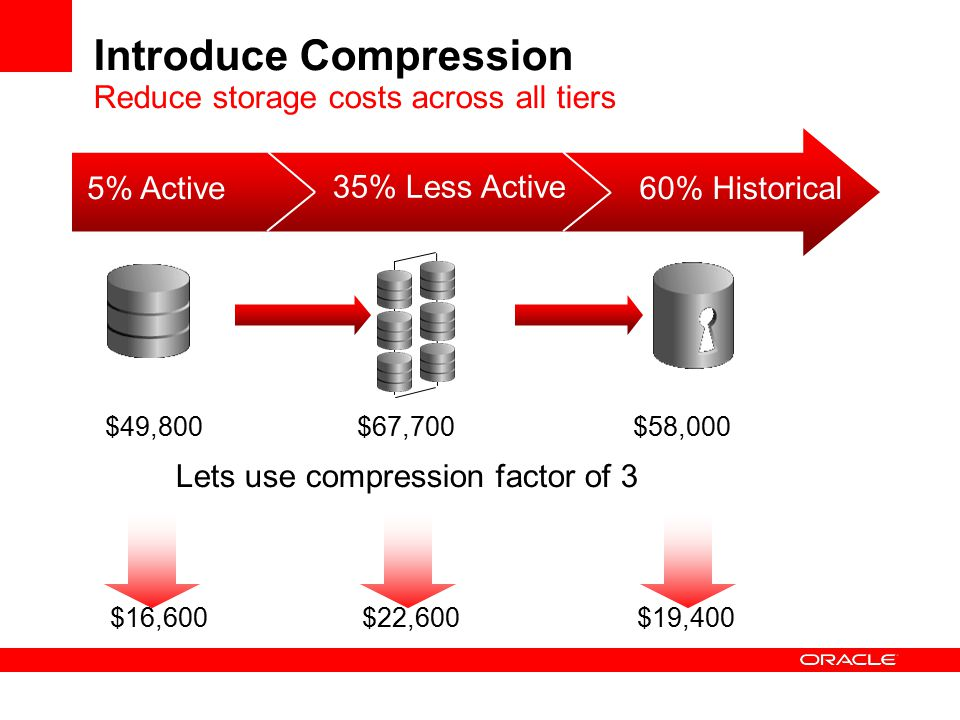 Introduce Compression Reduce storage costs across all tiers 5% Active 35% Less Active 60% Historical $16,600$22,600$19,400 Lets use compression factor of 3 $49,800$67,700$58,000