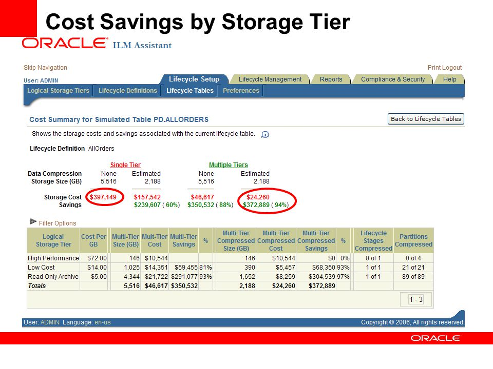 Cost Savings by Storage Tier