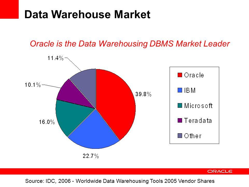 Data Warehouse Market Source: IDC, 2006 - Worldwide Data Warehousing Tools 2005 Vendor Shares Oracle is the Data Warehousing DBMS Market Leader