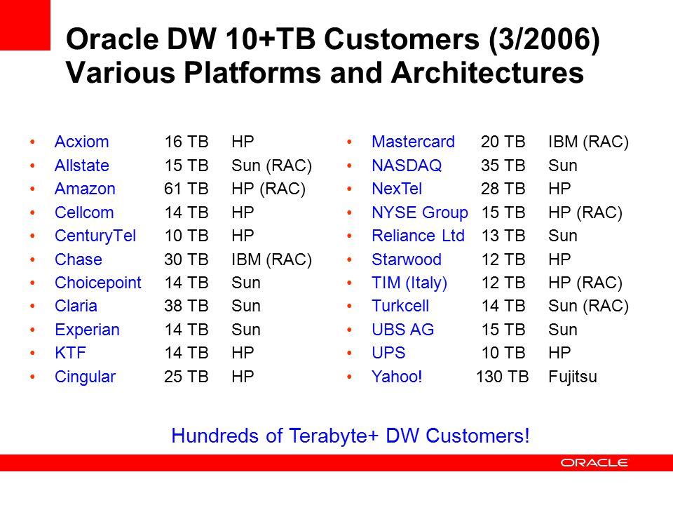 Oracle DW 10+TB Customers (3/2006) Various Platforms and Architectures Acxiom16 TBHP Allstate15 TBSun (RAC) Amazon61 TBHP (RAC) Cellcom14 TBHP CenturyTel 10 TBHP Chase30 TBIBM (RAC) Choicepoint14 TBSun Claria 38 TBSun Experian14 TBSun KTF14 TBHP Cingular25 TBHP Mastercard20 TBIBM (RAC) NASDAQ35 TBSun NexTel 28 TBHP NYSE Group15 TBHP (RAC) Reliance Ltd13 TBSun Starwood 12 TBHP TIM (Italy)12 TBHP (RAC) Turkcell14 TBSun (RAC) UBS AG15 TBSun UPS10 TBHP Yahoo.